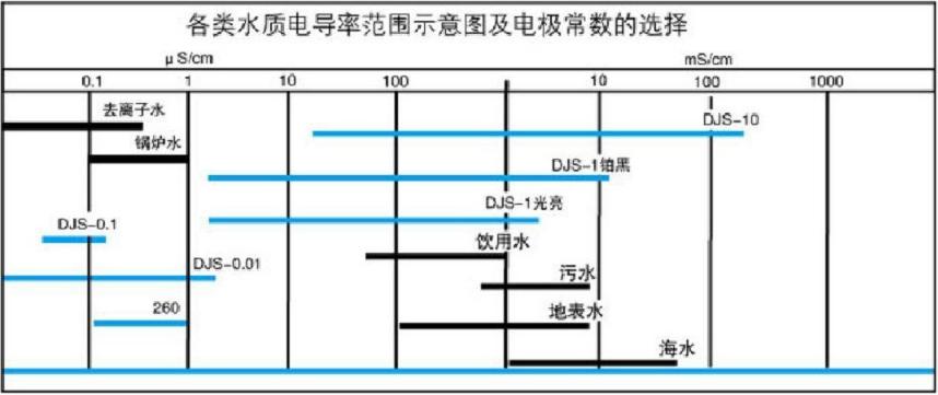 接触式电导率电极选型